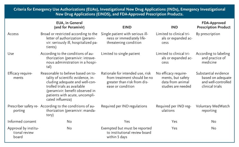 The Emergency Use Authorization of Peramivir for Treatment of 2009