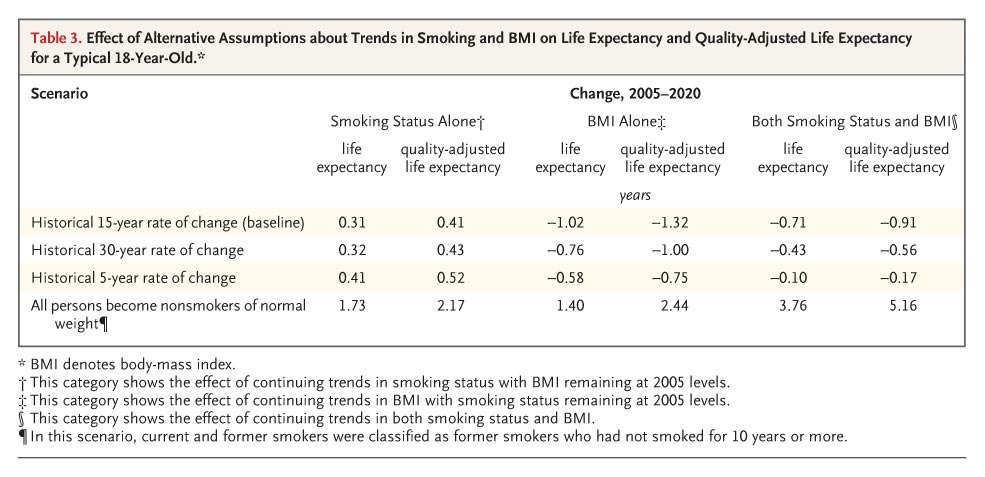 Forecasting the Effects of Obesity and Smoking on U.S. Life ...