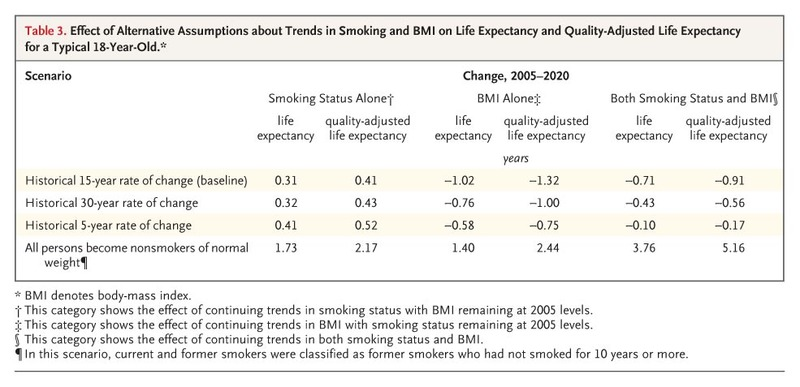 Forecasting the Effects of Obesity and Smoking on U S  Life