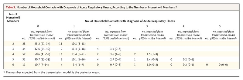 Household Transmission of 2009 Pandemic Influenza A (H1N1