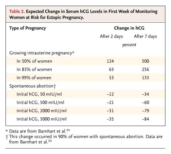 Ectopic Pregnancy | NEJM