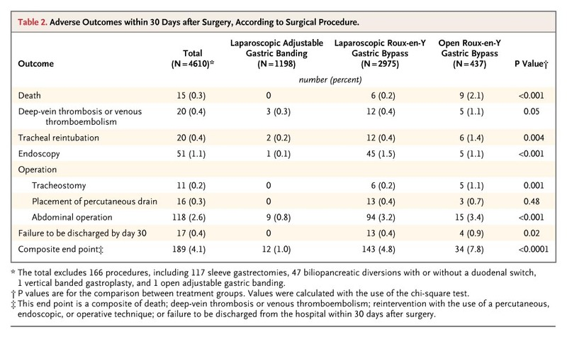 Perioperative Safety in the Longitudinal Assessment of