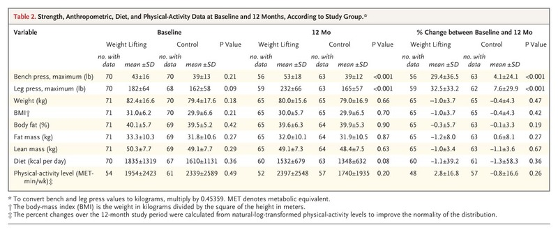 Weight Lifting in Women with Breast-Cancer–Related