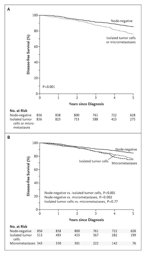 Disease-free Survival among Patients with Early Breast Cancer with or  without Isolated Tumor Cells or Micrometastases Who Did Not Receive  Systemic Adjuvant ...