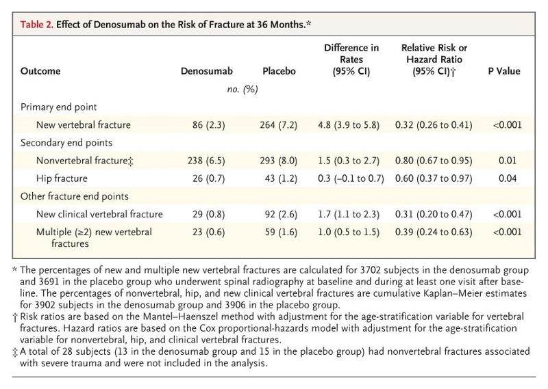 Denosumab for Prevention of Fractures in Postmenopausal Women with ... 796f662a75b