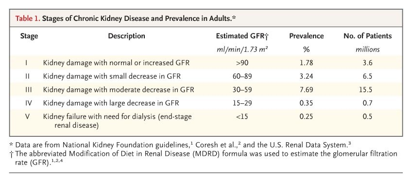 Table 1 Stages Of Chronic Kidney Disease And Prevalence In S