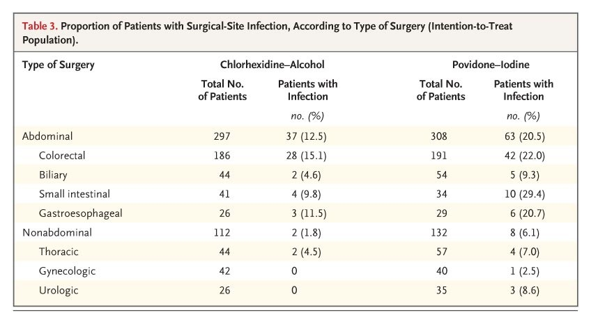 chlorhexidine alcohol versus povidone iodine Researchers from multiple institutions conducted a randomized trial in adult patients to compare the rate of postoperative surgical-site infections following preoperative skin cleansing with either 2% chlorhexidine gluconate and 70% isopropyl alcohol or 10% povidone-iodine the study was performed.