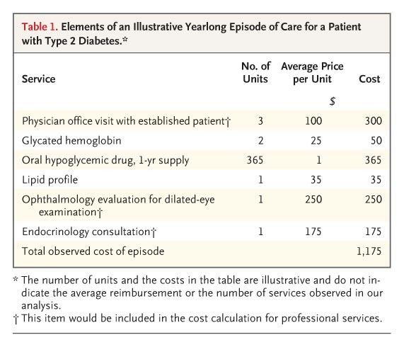 Physician Cost Profiling — Reliability and Risk of