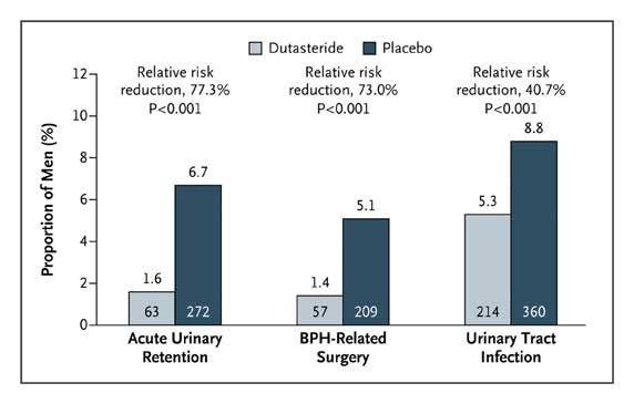 Effect Of Dutasteride On The Risk Of Prostate Cancer Nejm