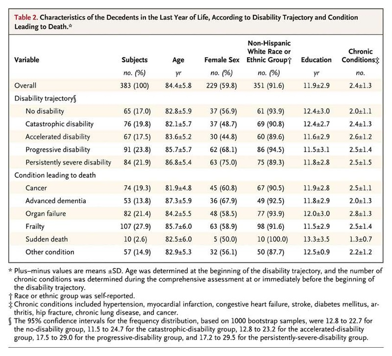 Trajectories of Disability in the Last Year of Life | NEJM