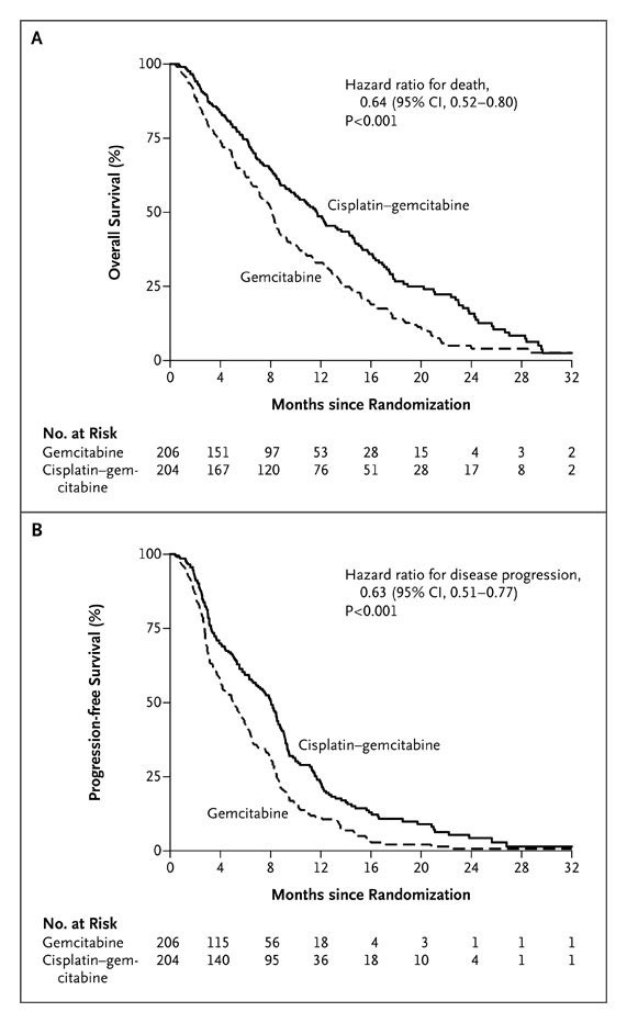Cisplatin Plus Gemcitabine Versus Gemcitabine For Biliary Tract