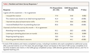 Evaluation of a Redesign Initiative in an Internal-Medicine
