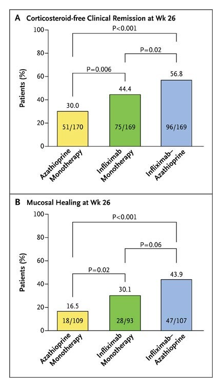 d10ab7704eb5 Patients with Corticosteroid-free Clinical Remission (Panel A) and Mucosal  Healing (Panel B) at Week 26.