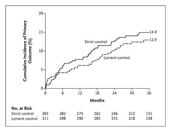 Lenient versus Strict Rate Control in Patients with Atrial