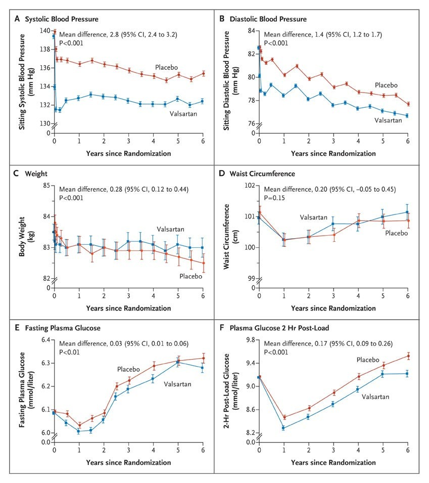 Effect of valsartan on the incidence of diabetes and cardiovascular changes in blood pressure weight waist circumference and mean plasma glucose levels nvjuhfo Images