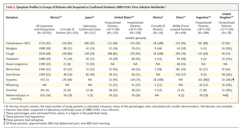 Symptom Profiles in Groups of Patients with Suspected or Confirmed Pandemic  2009 H1N1 Virus Infection Worldwide.