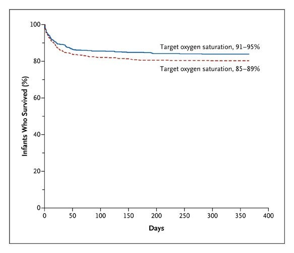 Target Ranges Of Oxygen Saturation In Extremely Preterm Infants Nejm