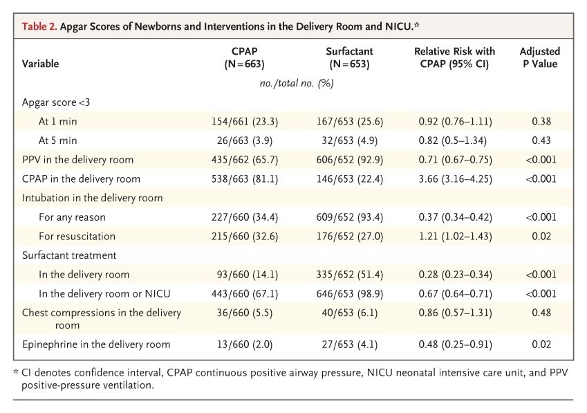 delivery room cpap Delivery room cpap is feasible and reduces the need for surfactant and mechanical ven tilation by nearly 50% prophylactic surfactant for extreme preterms should be discouraged.