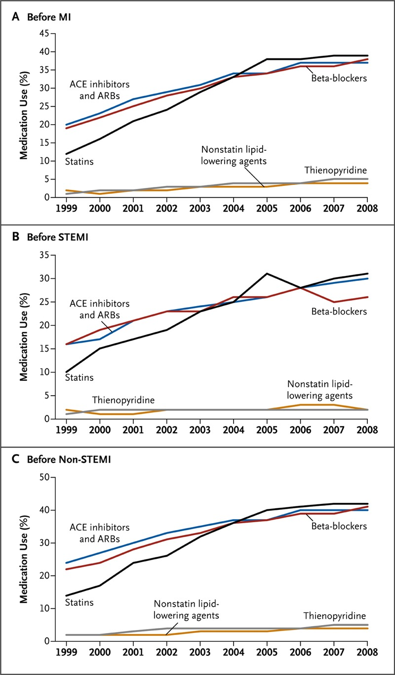 Population Trends In The Incidence And Outcomes Of Acute Myocardial Figures 514 Block Diagrams Led Report Figure 2 Previous Use Medication On An Outpatient Basis