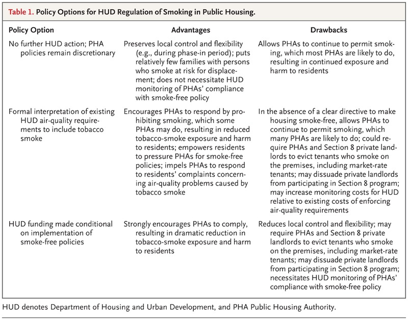 regulation of smoking in public housing nejm policy options for hud regulation of smoking in public housing