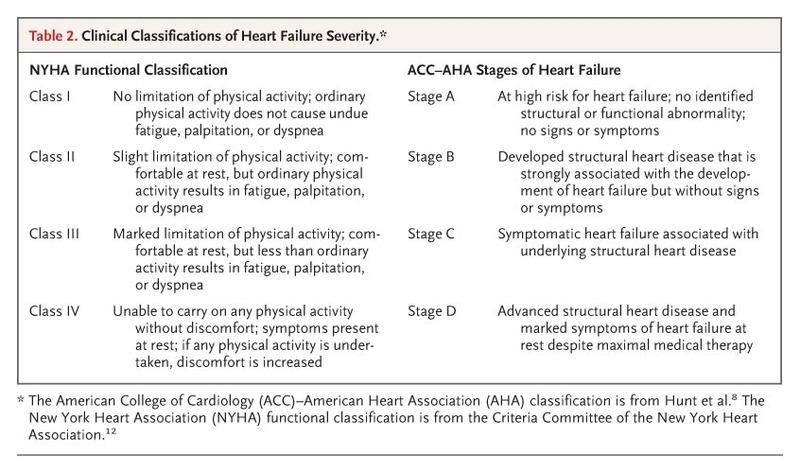 Systolic heart failure nejm for 101 great american poems table of contents