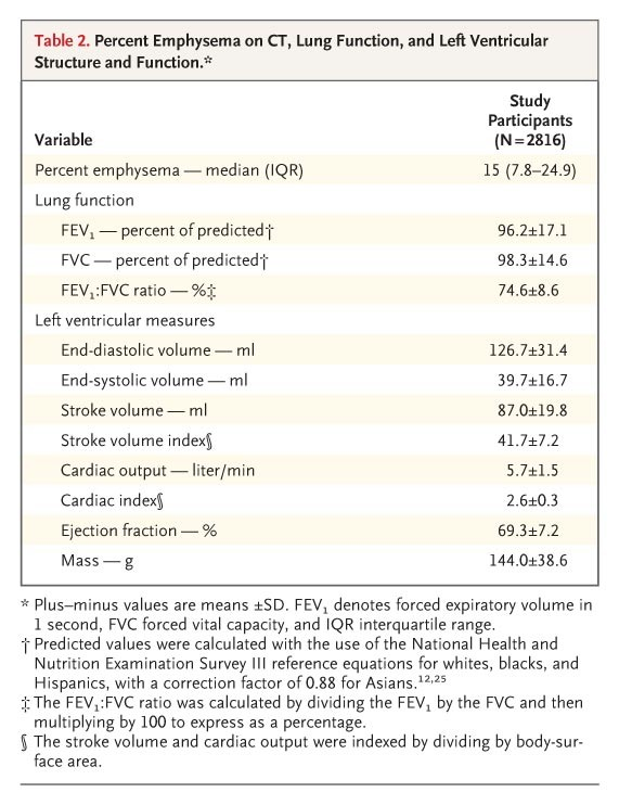 Table 2. Percent Emphysema On CT, Lung Function, And Left Ventricular  Structure And Function.
