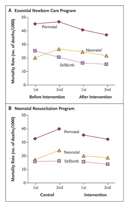 Newborn-Care Training and Perinatal Mortality in Developing