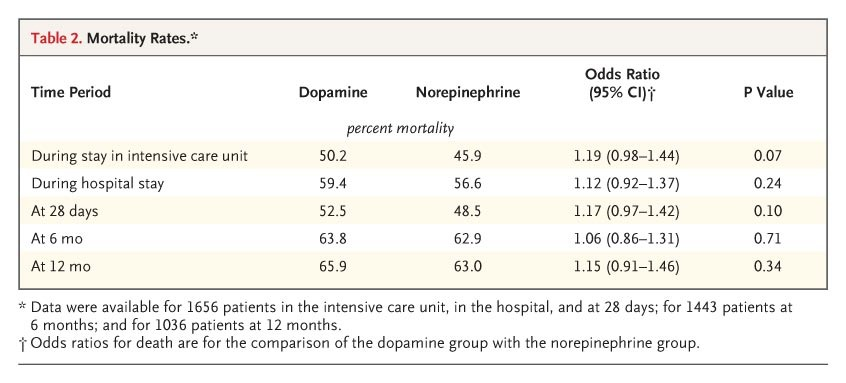 Comparison Of Dopamine And Norepinephrine In The Treatment Of Shock