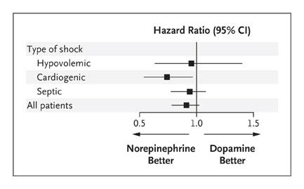 Comparison of Dopamine and Norepinephrine in the Treatment