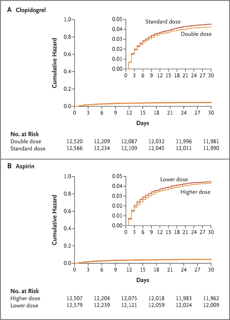 Dose Comparisons of Clopidogrel and Aspirin in Acute
