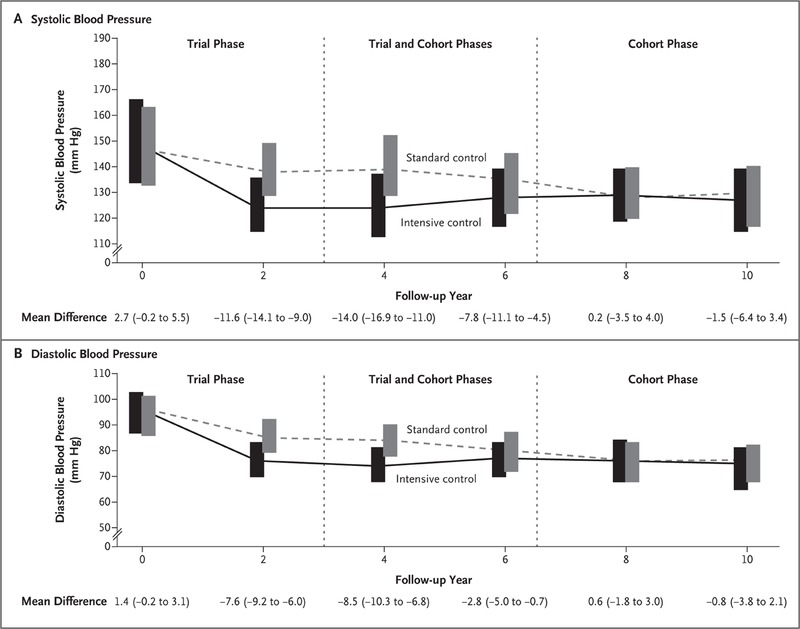 Intensive Blood-Pressure Control in Hypertensive Chronic