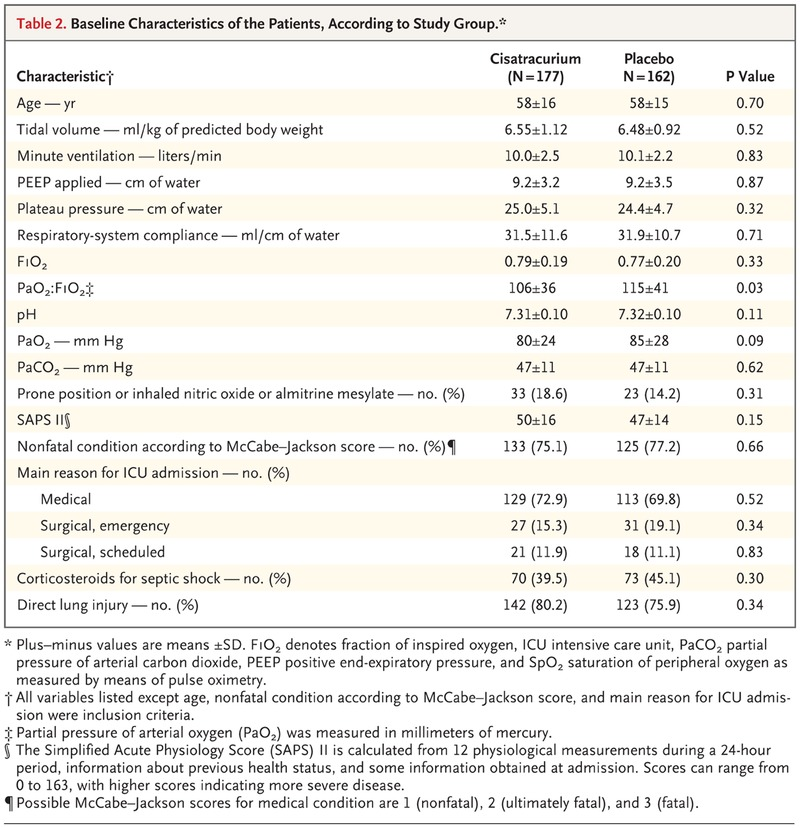 Neuromuscular Blockers in Early Acute Respiratory Distress