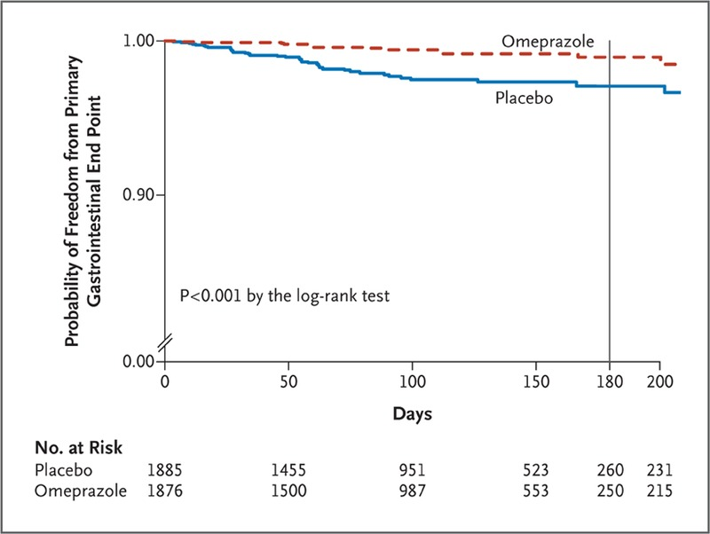 Clopidogrel with or without Omeprazole in Coronary Artery Disease | NEJM
