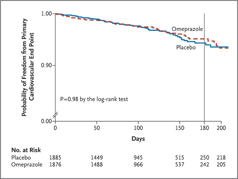 Clopidogrel with or without Omeprazole in Coronary Artery