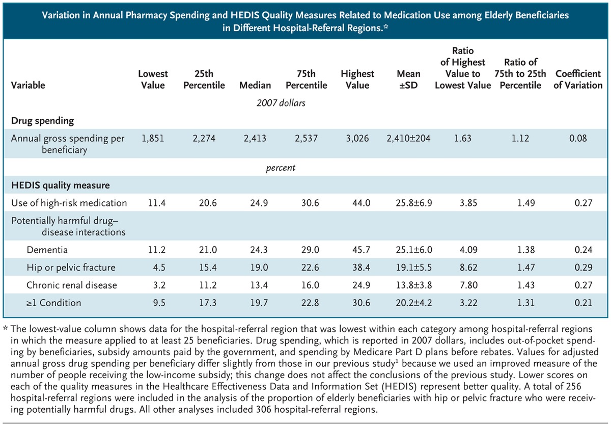 Geographic variation in the quality of prescribing nejm variation in annual pharmacy spending and hedis quality measures related to medication use among elderly beneficiaries in different hospital referral xflitez Choice Image