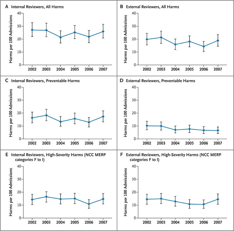 Temporal Trends In Rates Of Patient Harm Resulting From Medical Care