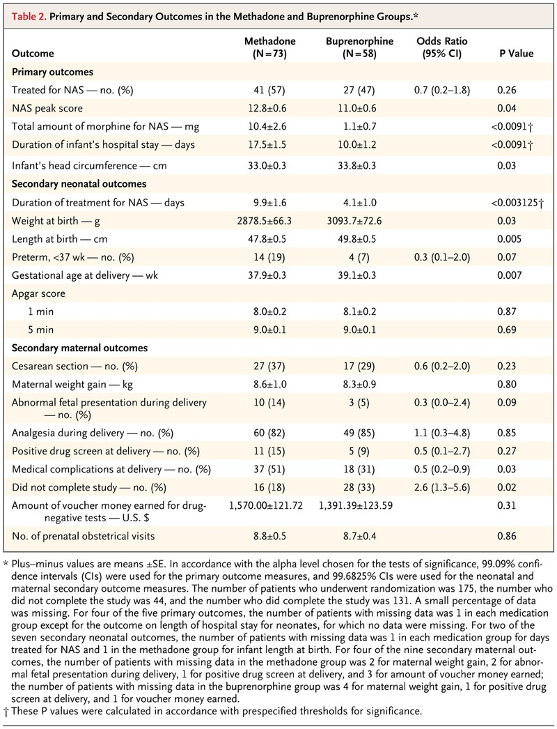 Neonatal Abstinence Syndrome after Methadone or