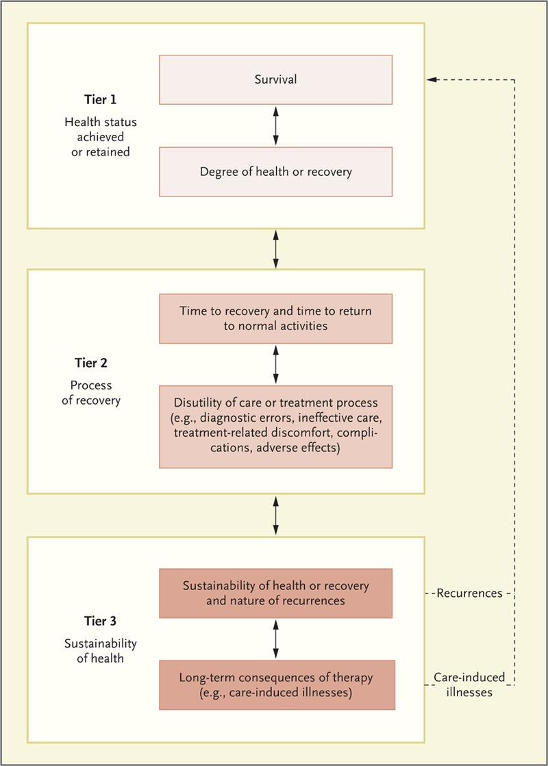 what is value in health care nejm figure 1 the outcome measures hierarchy