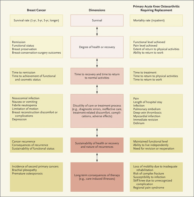 What Is Value in Health Care?   NEJM