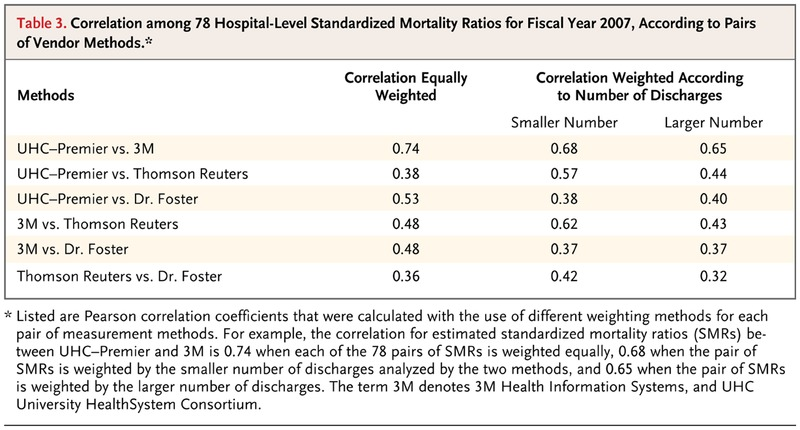 Variability in the Measurement of Hospital-wide Mortality