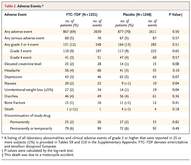 Preexposure Chemoprophylaxis for HIV Prevention in Men Who