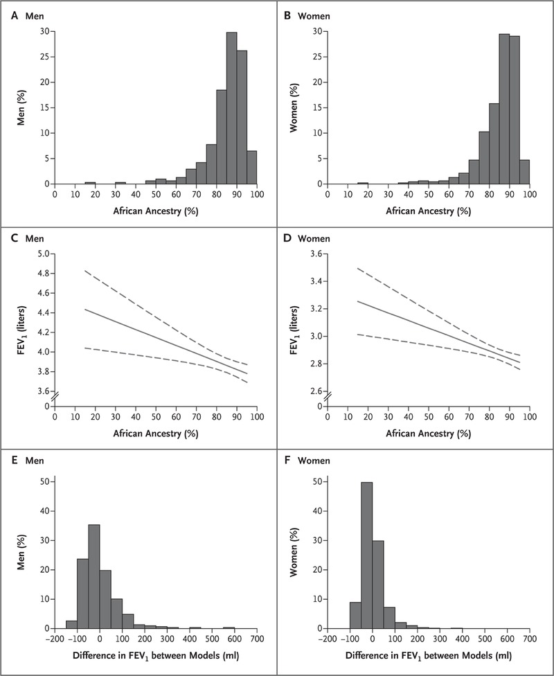 Genetic Ancestry In Lung Function Predictions Nejm