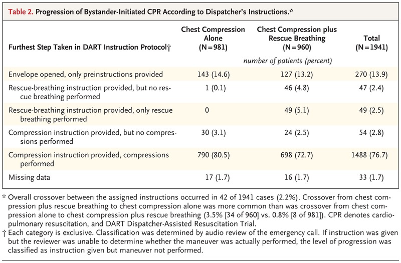 Cpr With Chest Compression Alone Or With Rescue Breathing Nejm