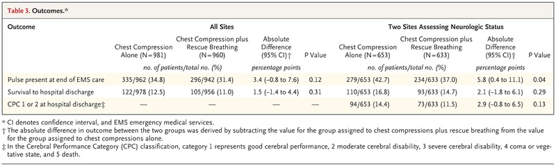 CPR with Chest Compression Alone or with Rescue Breathing | NEJM