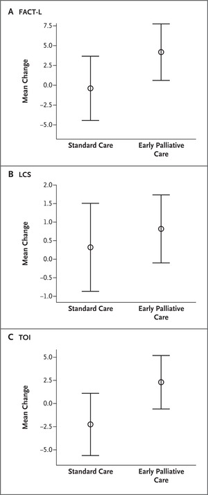 Early Palliative Care for Patients with Metastatic Non–Small