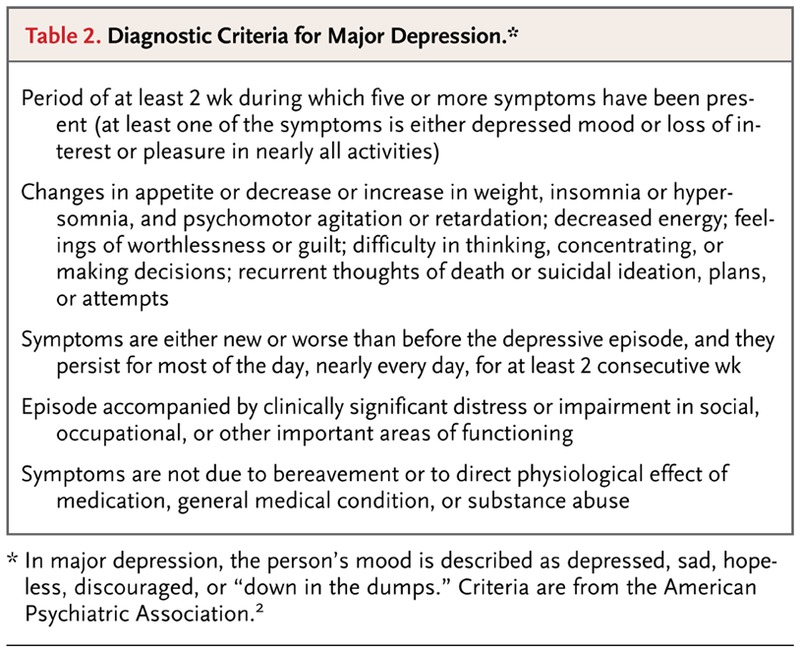 Bipolar Disorder — A Focus on Depression | NEJM