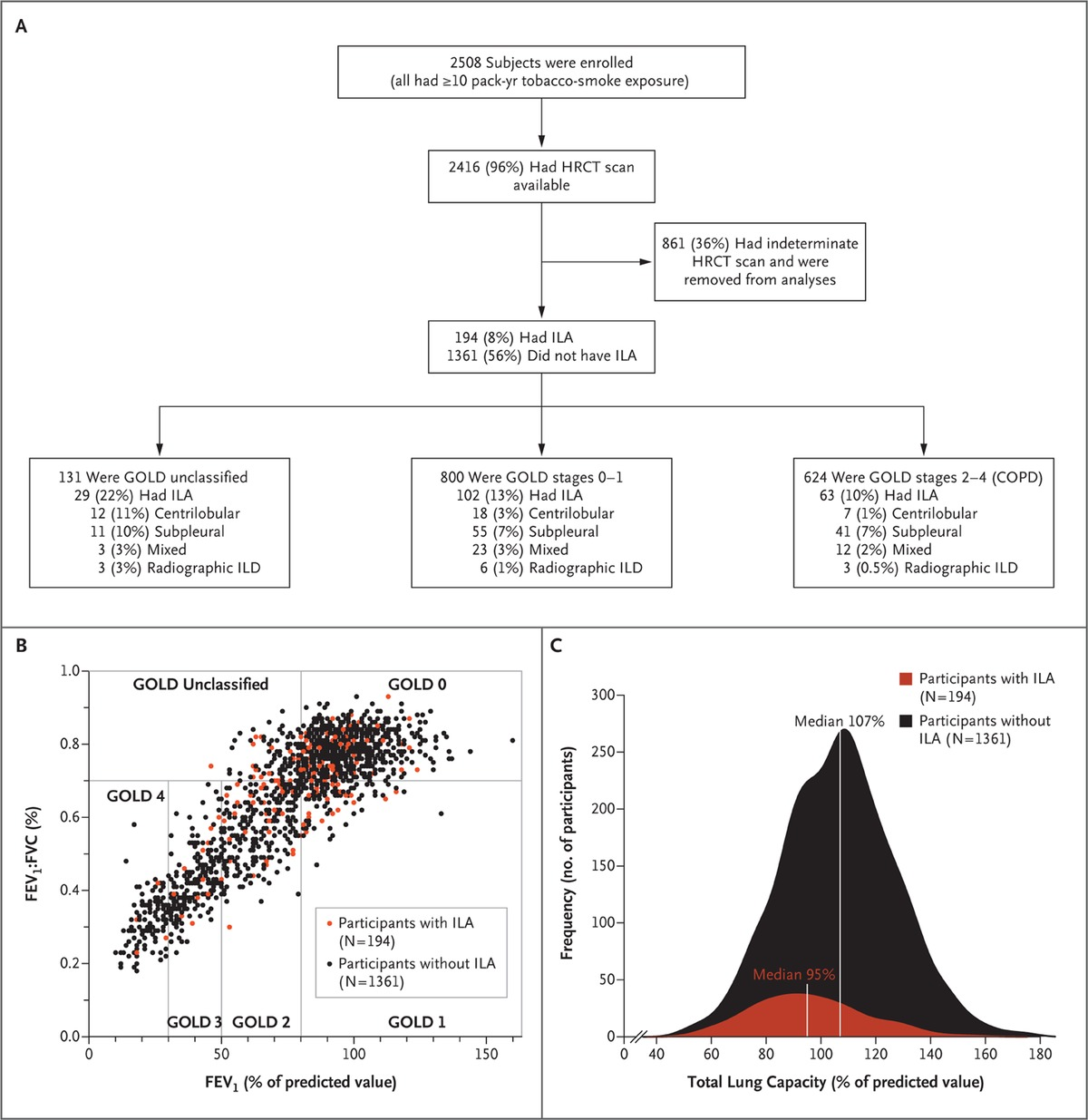 Lung Volumes and Emphysema in Smokers with Interstitial Lung ...