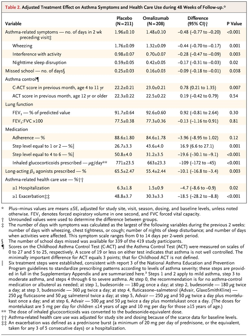 moderate to severe asthma treatment guidelines