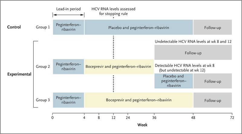 Boceprevir For Previously Treated Chronic Hcv Genotype 1 Infection
