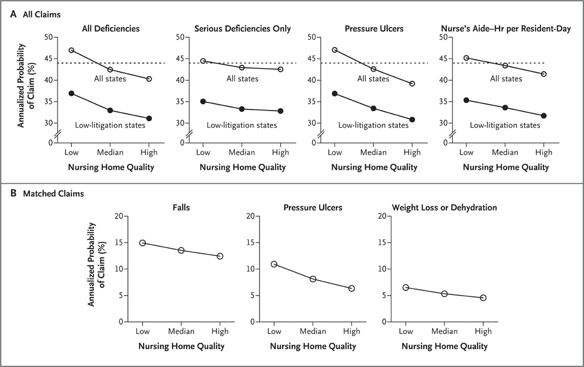 Relationship between Quality of Care and Negligence Litigation in ...